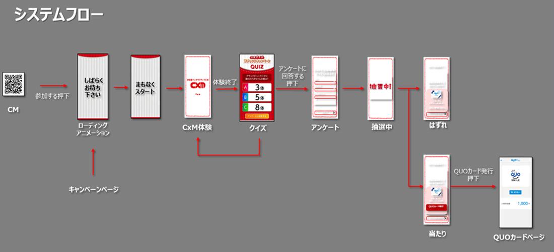 視聴者が体験するスマホ画面。スポンサー企業・広告代理店・制作の要望を聞き、設計図となるシステムフロー図をつくる。<br> 抽選、データベース、プログラム制御システムなどで構成される